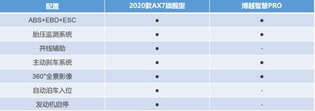 东风风神2020款AX7